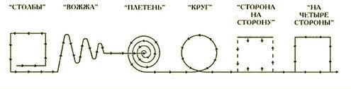 Схема обрядового хоровода